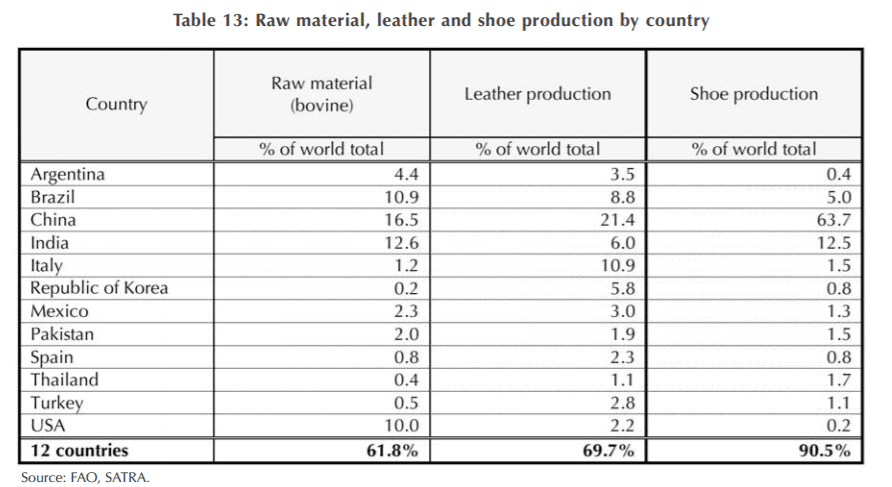 leather-production